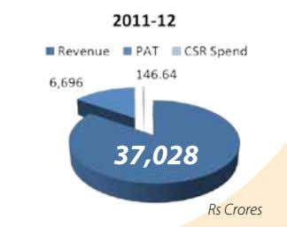 37,028 Rs Crores