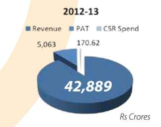 42,889 Rs Crores