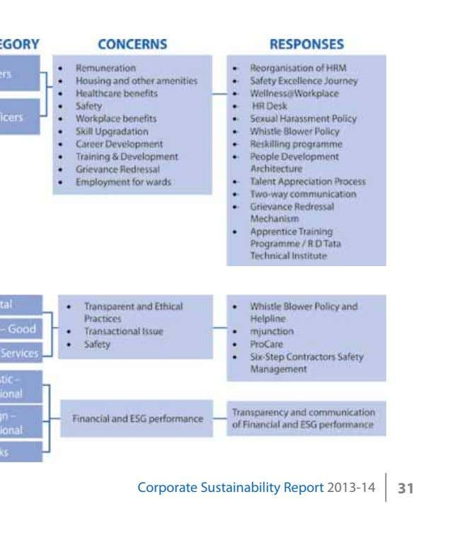 Corporate Sustainability Report 2013-14 31