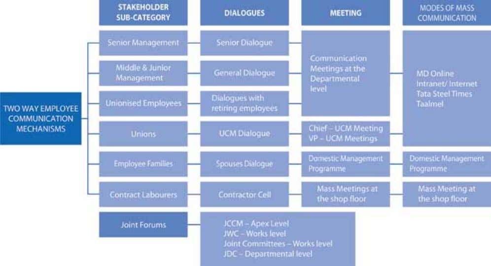 Mechanism Two way Employee Communication Mechanisms: 34 Corporate Sustainability Report 2013-14 Tata Steel