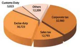 51,088 Note - 1: Revenue figure includes sales tax 2011-12 2012-13 2013-14 (All figures are in