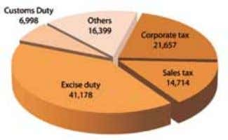 Note - 1: Revenue figure includes sales tax 2011-12 2012-13 2013-14 (All figures are in Rs.