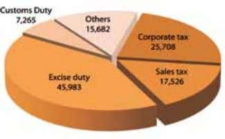 1: Revenue figure includes sales tax 2011-12 2012-13 2013-14 (All figures are in Rs. Million) Rs.