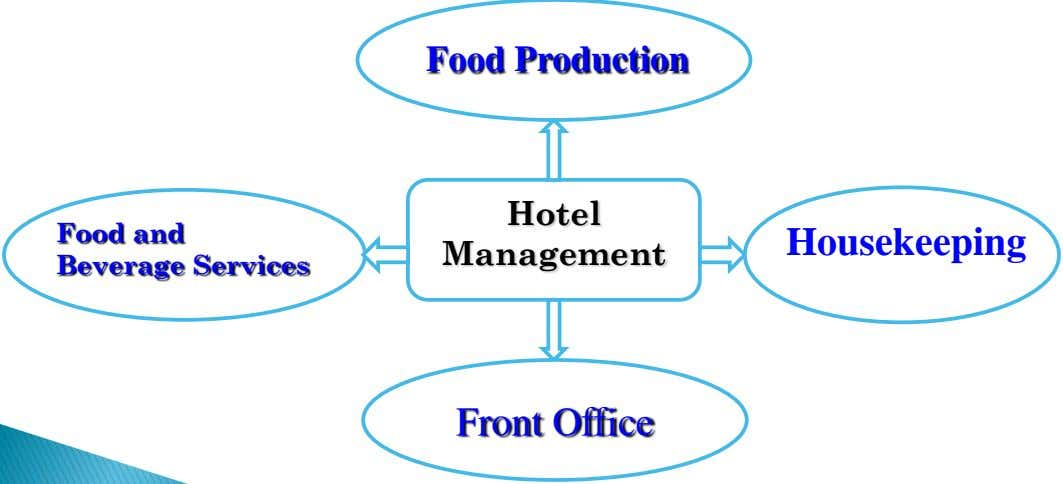 Food Production Hotel Food and Beverage Services Housekeeping Management Front Office