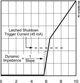 Latched Shutdown Trigger Current (45 mA) Dynamic 1 Impedance = Slope 0 2 4 6