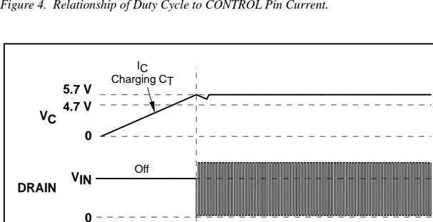 Figure 4. Relationship of Duty Cycle to CONTROL Pin Current. I C Charging C T