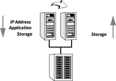 IP Address Application Storage Storage