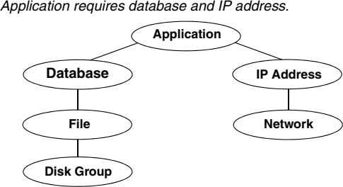 Application requires database and IP address. Application Database IP Address File Network Disk Group