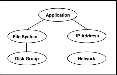 Application File System IP Address Disk Group Network A single node may host any number of