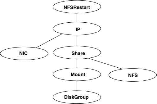 NFSRestart IP NIC Share Mount NFS DiskGroup