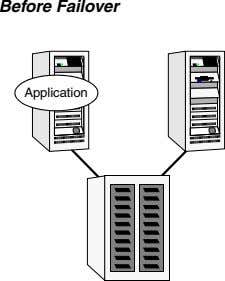 Before Failover Application