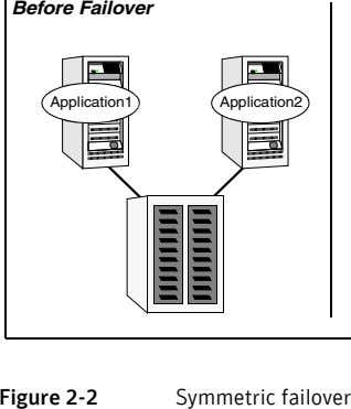 Before Failover Application1 Application2 Figure 2-2 Symmetric failover