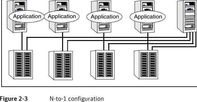 Application Application Application Application Figure 2-3 N-to-1 configuration