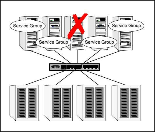 Any server can provi de redundancy to any other server. ✗ Service Group Service Group Service
