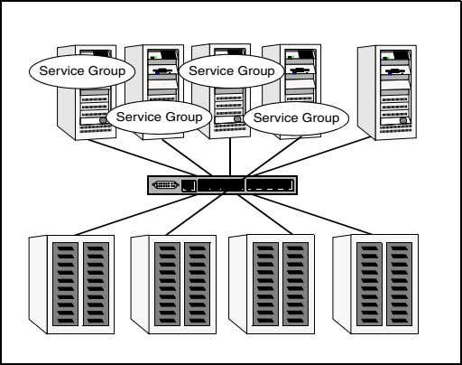 to start on another node is stored on the shared disk. Service Group Service Group Service