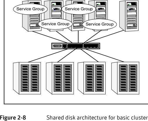 Service Group Service Group Service Group Service Group Figure 2-8 Shared disk architecture for basic