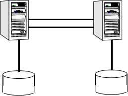 server runs on local disks and does not require data sharing at the Web server level.