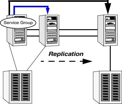 Service Group Replication
