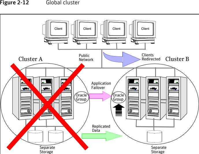 Figure 2-12 Global cluster Client Client Client Client Public Clients Cluster A Network Redirected Cluster