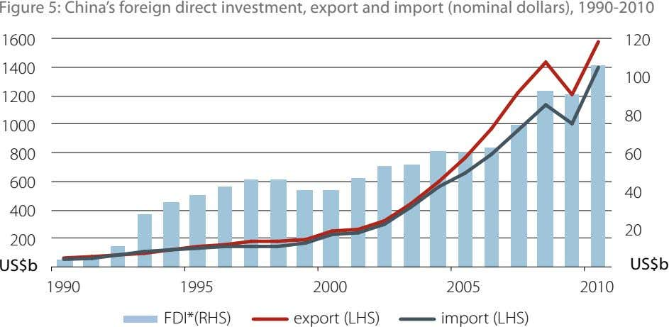 Figure 5: China's foreign direct investment, export and import (nominal dollars), 1990-2010 1600 120 1400