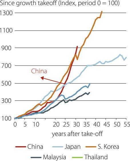 Since growth takeoff (Index, period 0 = 100) 1300 1100 900 700 China 500 300
