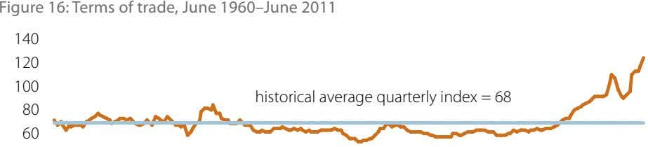 Figure 16: Terms of trade, June 1960–June 2011 140 120 100 historical average quarterly index