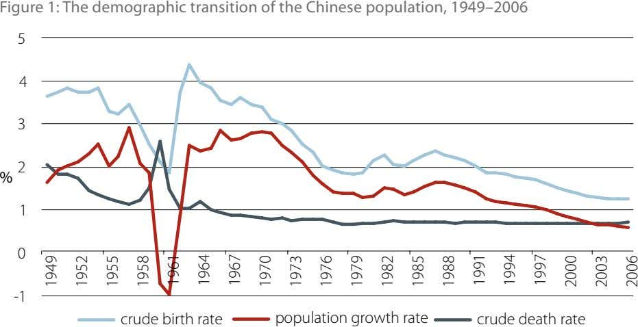 Figure 1: The demographic transition of the Chinese population, 1949–2006 5 4 3 2 %