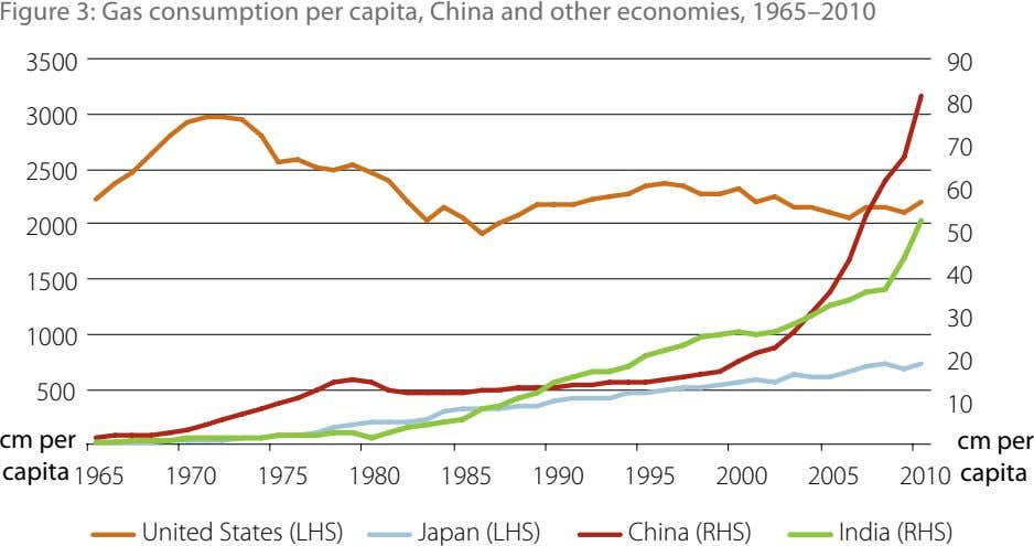 Figure 3: Gas consumption per capita, China and other economies, 1965–2010 3500 90 80 3000
