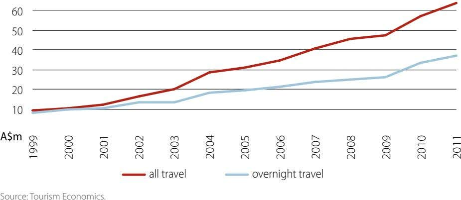 60 50 40 30 20 10 A$m all travel overnight travel Source: Tourism Economics. 1999