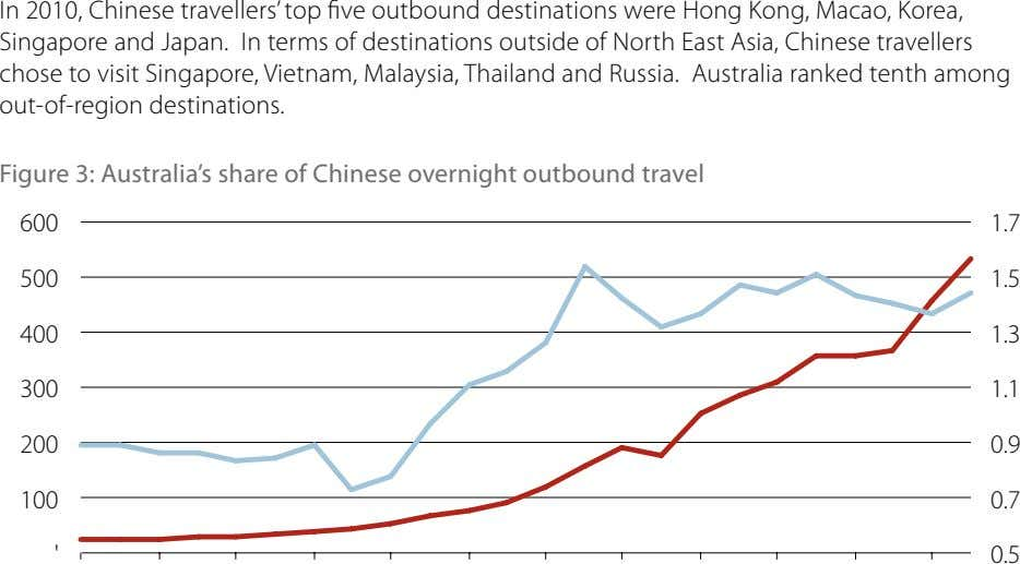In 2010, Chinese travellers' top five outbound destinations were Hong Kong, Macao, Korea, Singapore and
