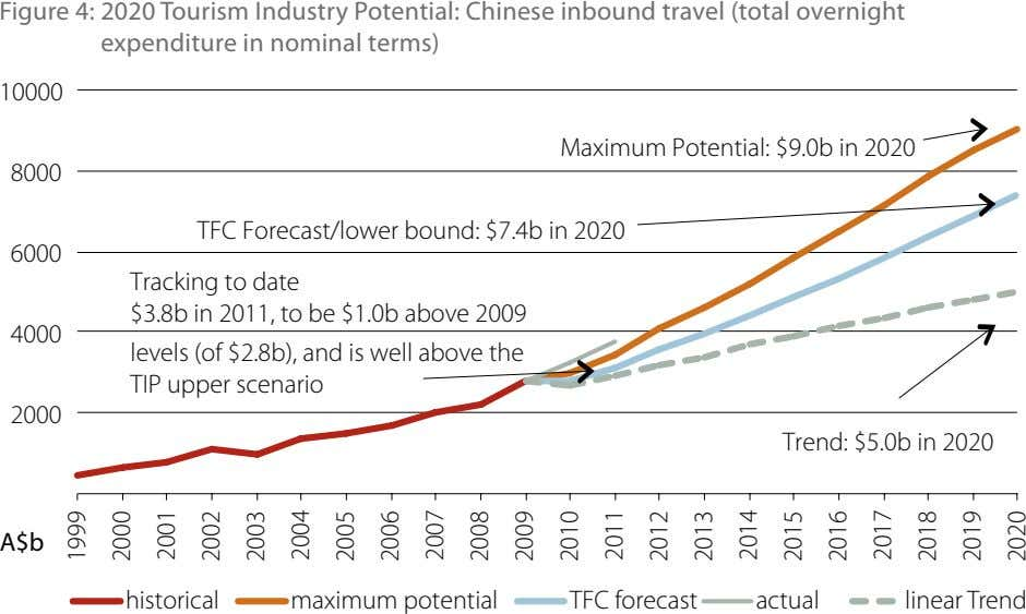 Figure 4: 2020 Tourism Industry Potential: Chinese inbound travel (total overnight expenditure in nominal terms)