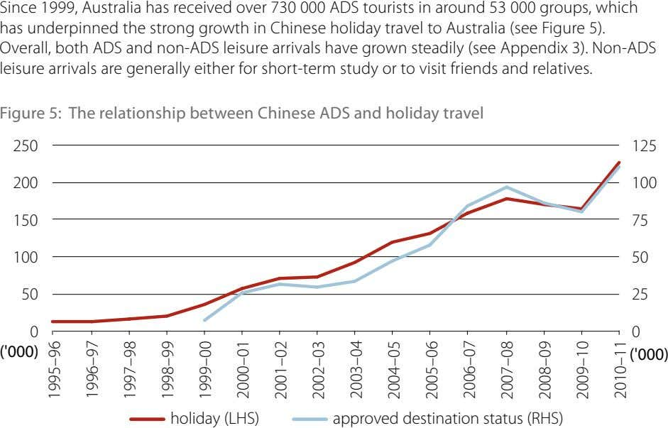 Since 1999, Australia has received over 730 000 ADS tourists in around 53 000 groups,