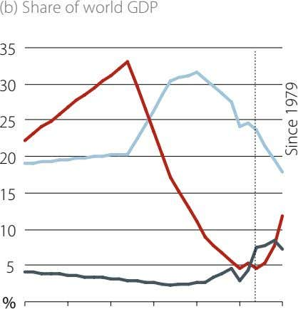 (b) Share of world GDP 35 30 25 20 15 10 5 % Since 1979