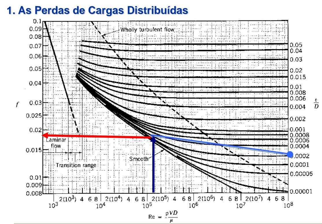 1. As Perdas de Cargas Distribuídas