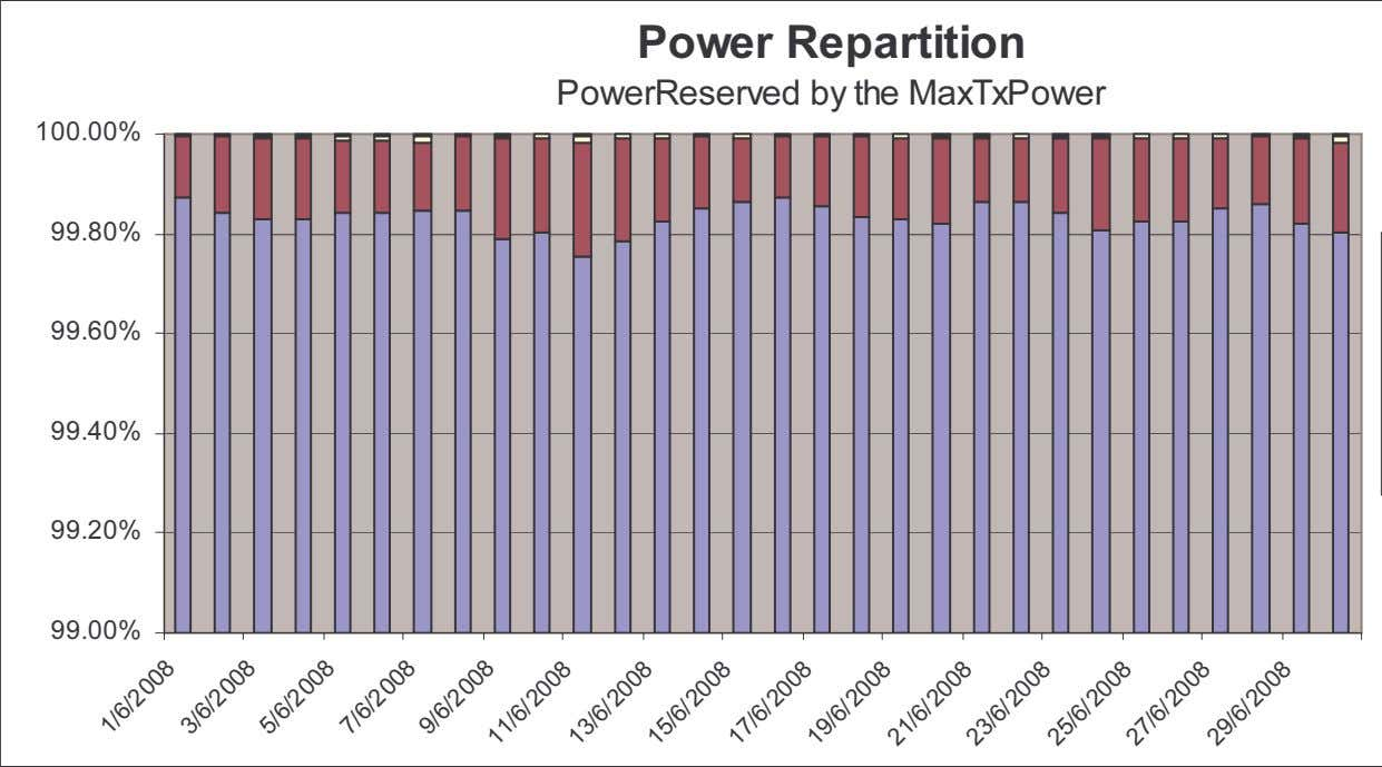 Power Repartition PowerReserved by the MaxTxPower 100.00% 99.80% 99.60% 99.40% 99.20% 99.00% /6 /2 0