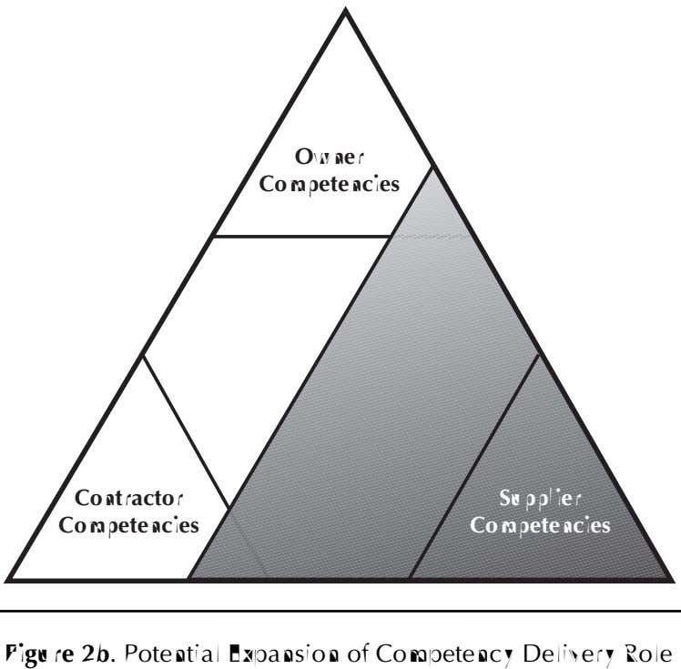 Owner Competencies Contractor Supplier Competencies Competencies Figure 2b. Potential Expansion of Competency
