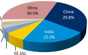 Otros China 30.5% 29.8% India 22.0% EE.UU.