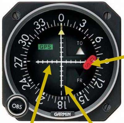 ILS Indicator Glidepath Deviation from optimal glide path Signal Integrity Flag Indicates if instrument is unreliable