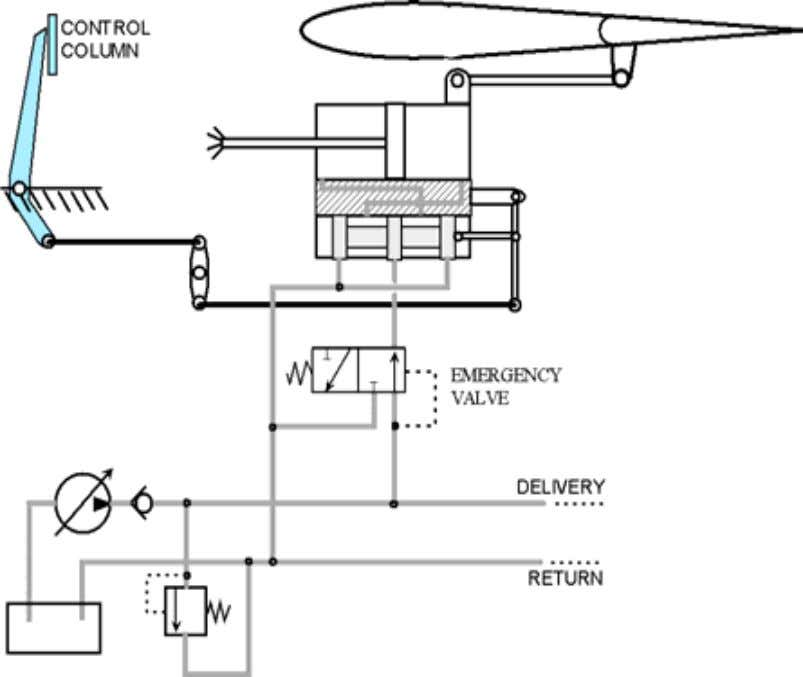 Powered Assisted Control System