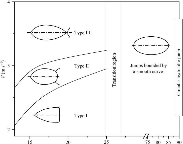 4 Type III 3 Type II Jumps bounded by a smooth curve Type I 2