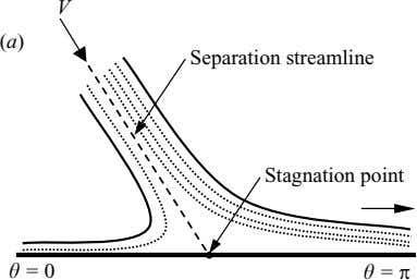 V (a) Separation streamline Stagnation point θ = 0 θ = π