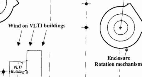 ~ I I Wind on VLTI buildings j j j I ~ Enclosure Rotation mechanism