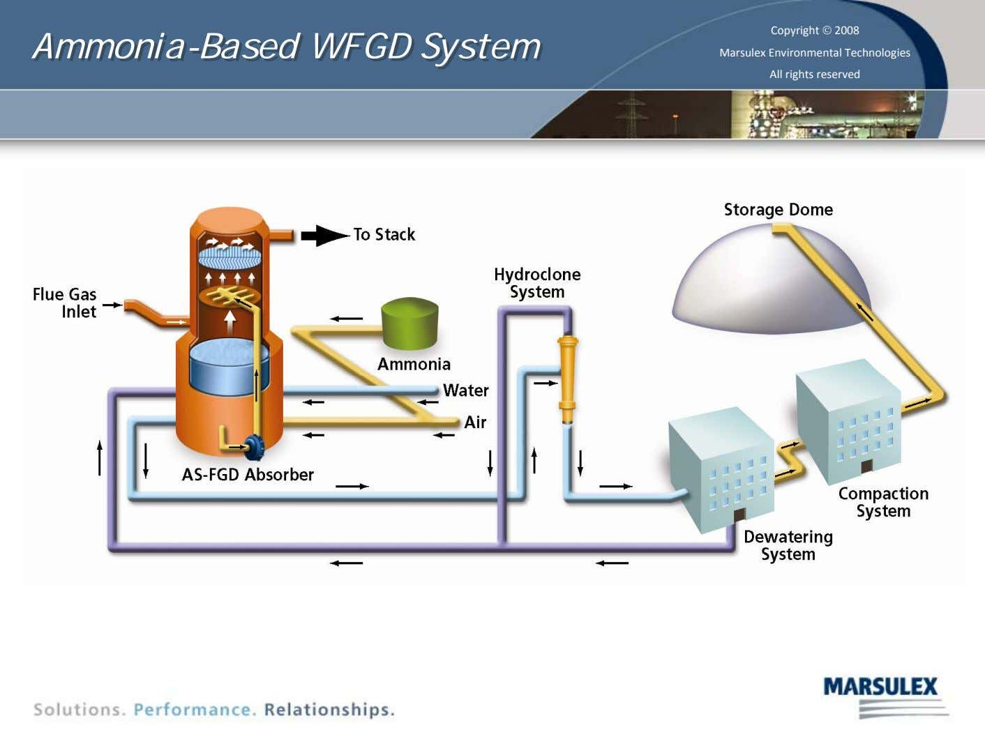 Ammonia-Based Ammonia-Based WFGD WFGD System System Copyright © 2008 Marsulex Environmental Technologies All rights reserved 11