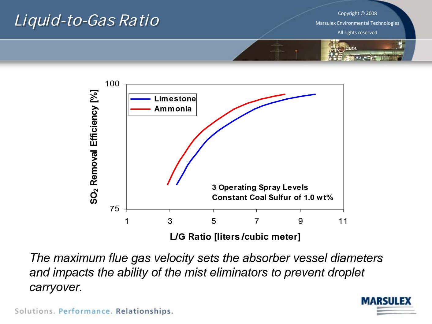 Liquid-to-Gas Liquid-to-Gas Ratio Ratio Copyright © 2008 Marsulex Environmental Technologies All rights reserved 100 Limestone Ammonia