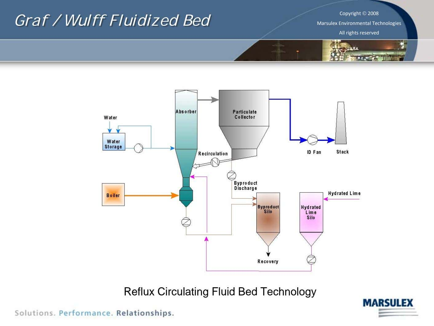 Graf Graf // Wulff Wulff Fluidized Fluidized Bed Bed Copyright © 2008 Marsulex Environmental Technologies All