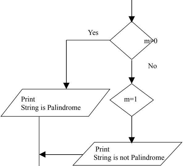 Yes m=0 No Print String is Palindrome m=1 Print String is not Palindrome