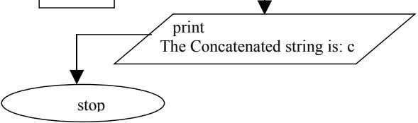 print The Concatenated string is: c stop
