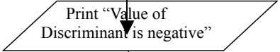 "Print ""Value of Discriminant is negative"""