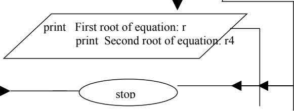 print First root of equation: r print Second root of equation: r4 stop
