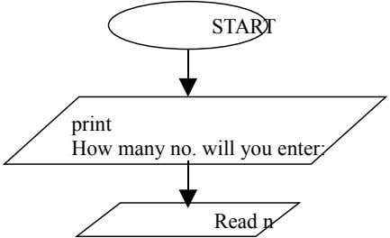 START print How many no. will you enter: Read n